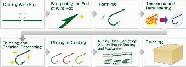 fishing hook production process